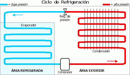Ciclo_de_Refrigeración